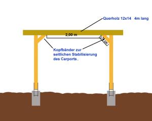 Anleitung einfachen flachdach carport selber bauen for Carport selber bauen anleitung