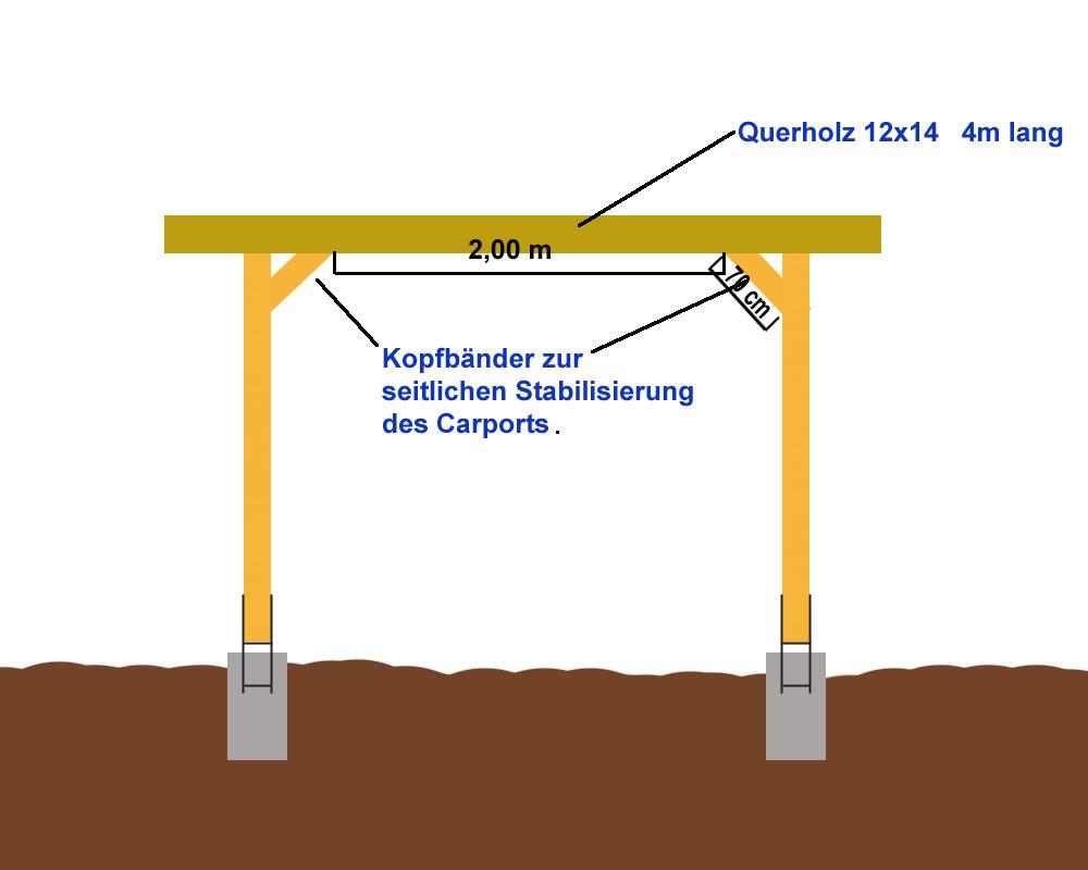 Gut gemocht Anleitung einfachen Flachdach Carport selber bauen - Carport kaufen CT64