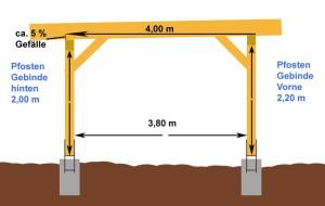 Bild einfacher Carport Flachdach Gefälle 5%