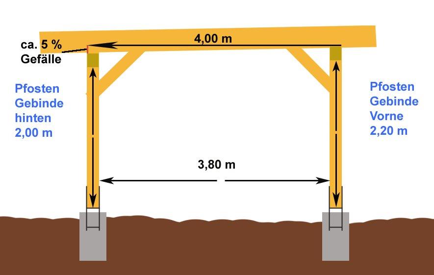 Anleitung einfachen Flachdach Carport selber bauen - Carport kaufen