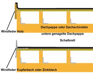 anleitung einfachen flachdach carport selber bauen carport kaufen. Black Bedroom Furniture Sets. Home Design Ideas